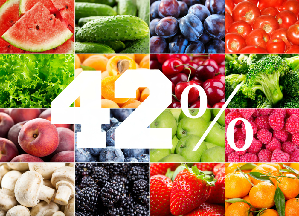 Fruit Vegetable Wellness 42% Longer Life